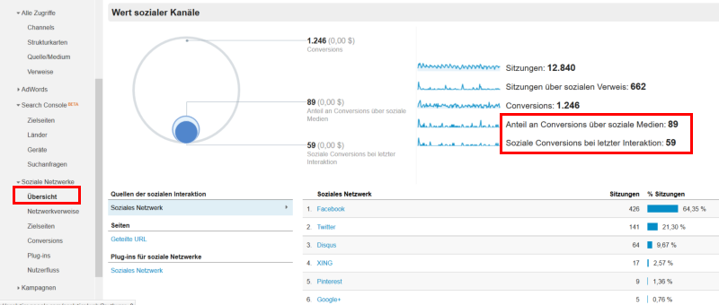 Im Menü Soziale Netzwerke in Google Analytics findest du Informationen über deine Aktivitäten in den Social Media