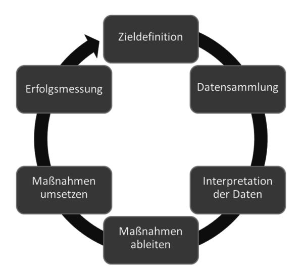 Webanalyse-Prozess