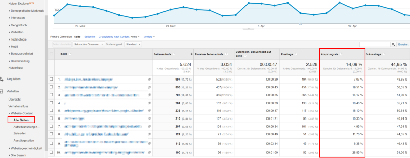 Absprungrate Google Analytics
