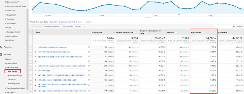 Absprungrate Google Analytics
