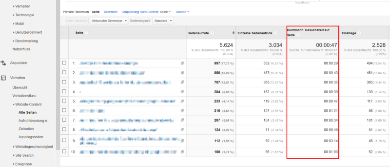 durchschnittliche besuchszeit google analytics
