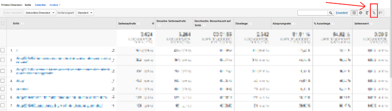 Performance-Vergleich Google Analytics