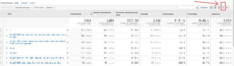 Performance-Vergleich Google Analytics