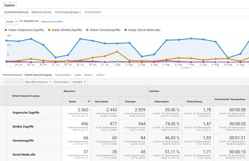 Verschiedene Segmente in Google Analytics ausswerten