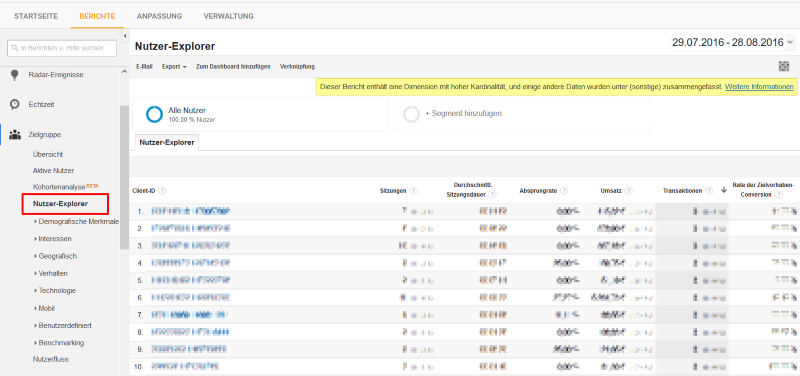 Nutzer Explorer in Google Analytics