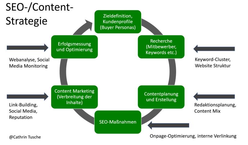 die SEO- und Contentstrategie - ein holistischer Ansatz