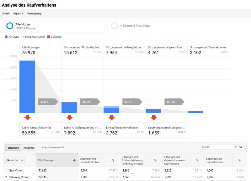 Analyse des Kaufverhaltens in Google Analytics