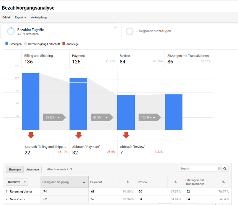 Bezahlvorganganalyse in Google Analytics