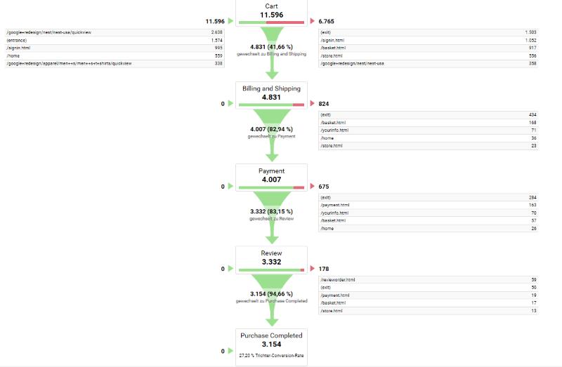Trichtervisualisierung in Google Analytics