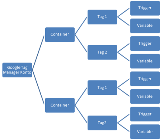 Der Google Tag Manager Kontoaufbau