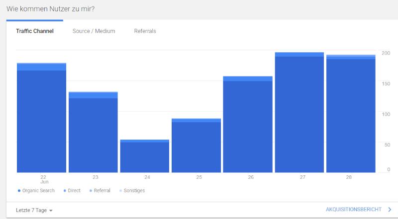 Diagramm Akquisition in Google Analytics