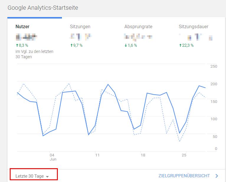 Die Startseite in Google Analytics