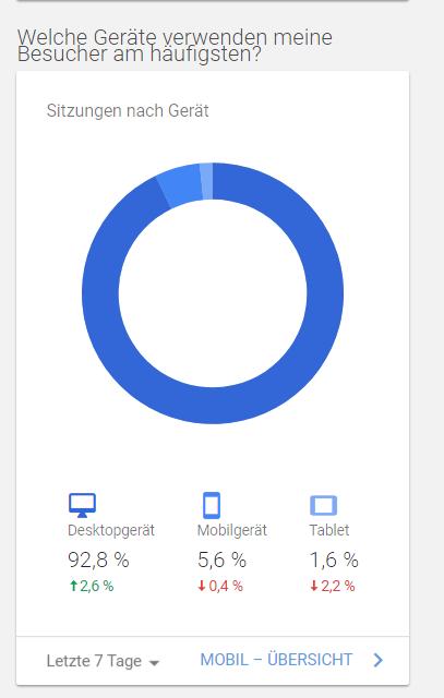 Gerätenutzung in Google Analytics