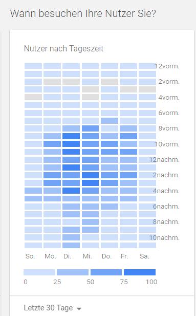 Heatmap Zeiträume der Nutzung in Google Analytics