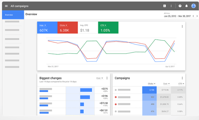 Die neue Google AdWords-Oberfläche