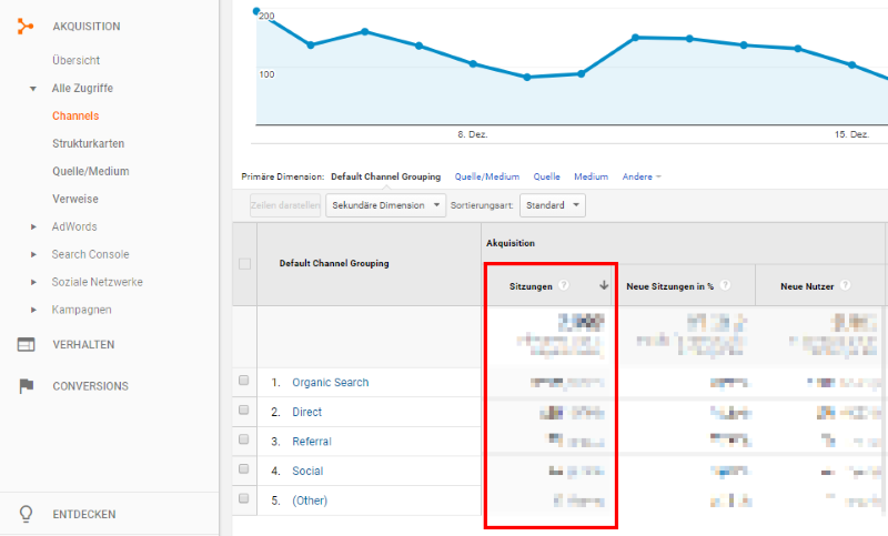 Sitzungen in Google Analytics