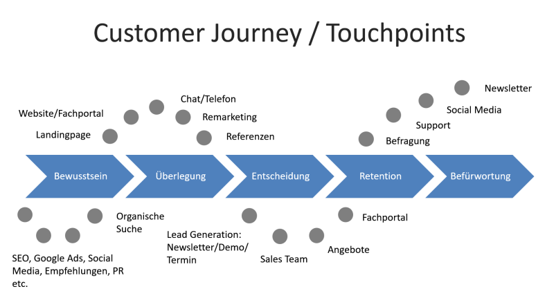 Die Customer Journey bzw. Touchpoints mit diversen Marketinginstrumenten