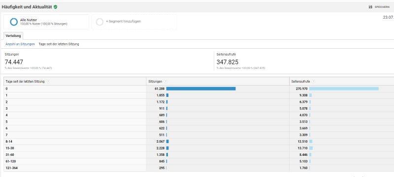 Häufigkeit und Aktualität in Google Analytics auswerten