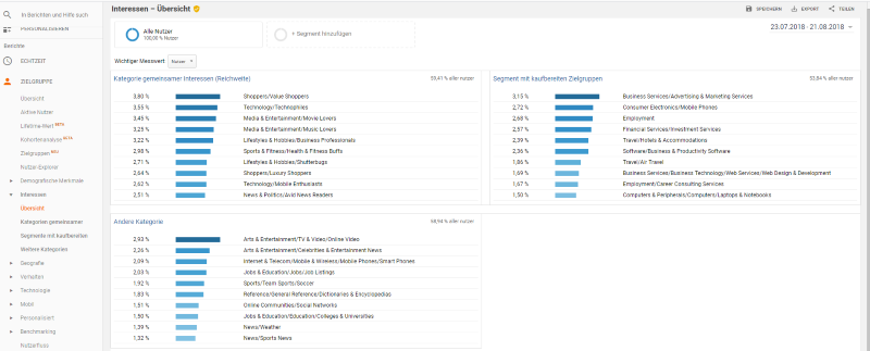 Interessenskategorien in Google Analytics