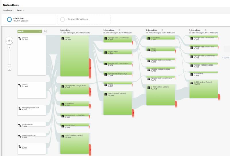 Der Nutzerfluss in Google Analytics
