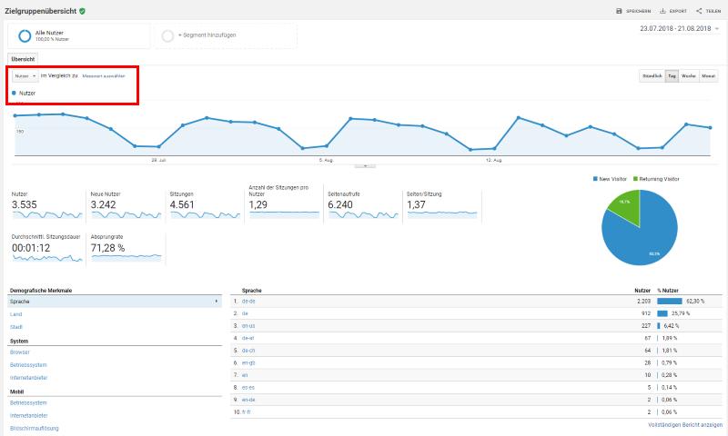 Die Zielgruppen-Übersicht in Google Analytics