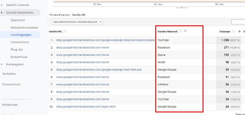 Landingpages in Google Analytics