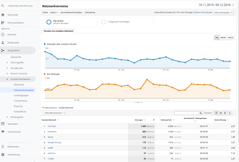 Netzwerkverweise in Google Analytics