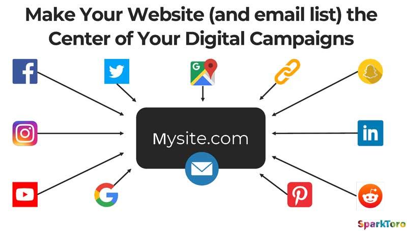 Die Website ist immer das Flaggschiff im Online-Marketing