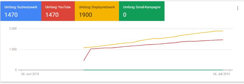 Zielgruppengrößen in Google Ads