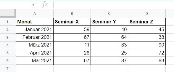 Google Spreadsheets verwenden, um manuell Daten im Bericht einzufügen